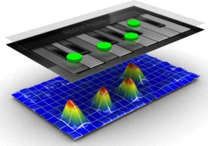 Projective capacitive main technology